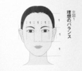 顔の黄金比図